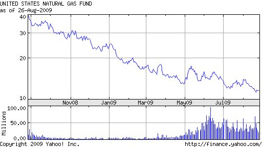 natural gas prices chart. for natural gas prices to
