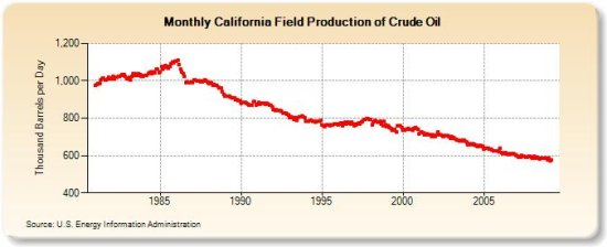 California oil production 8-28-09