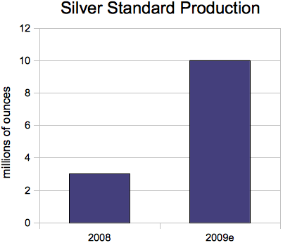 200909_silver_standard.png