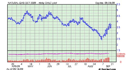 natural gas price chart 91909 EAC