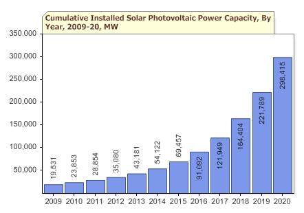 Solar Capacity 2020