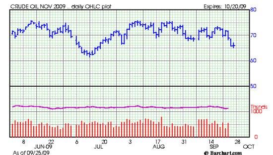 Crude Oil Chart 9-26-09