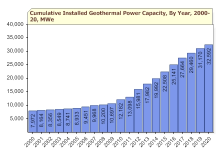 Geothermal Energy Capacity Forecast