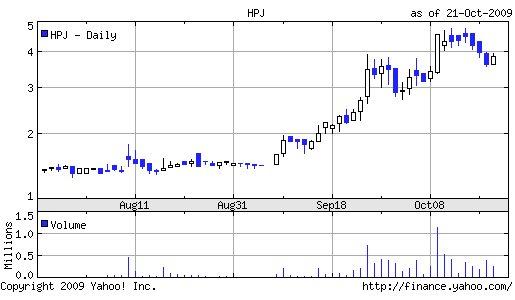 HPJ Chart