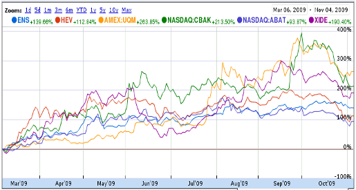Battery Stocks