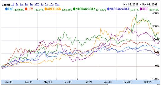 Battery Stocks