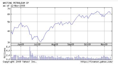Whiting Petroleum Chart 11-16