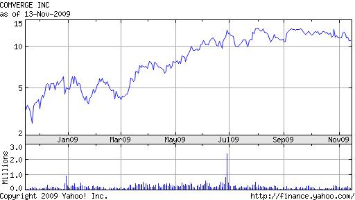Comverge (NASDAQ: COMV)