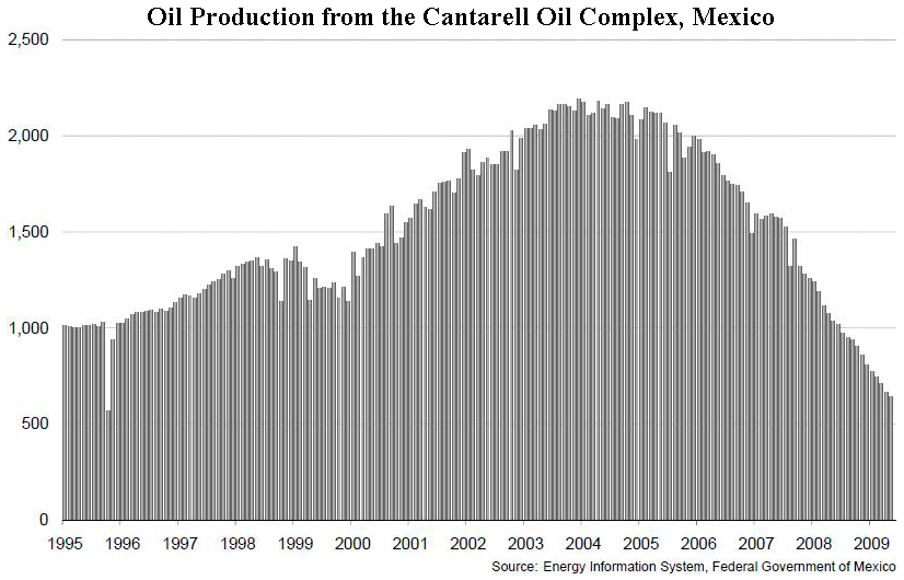 200911_peak_oil_cantrall.png