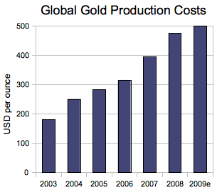 200911_global_gold_production_costs.png