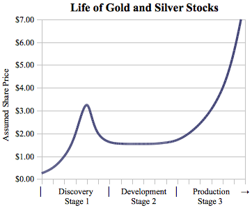 2009_life_of_gold_and_silver_stocks.png
