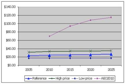 nedler graph 3 12-18