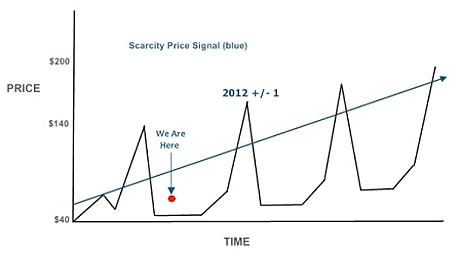 scarcity price signal