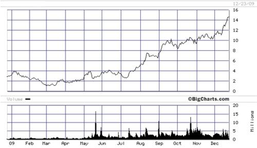 chart of bakken stocks since march