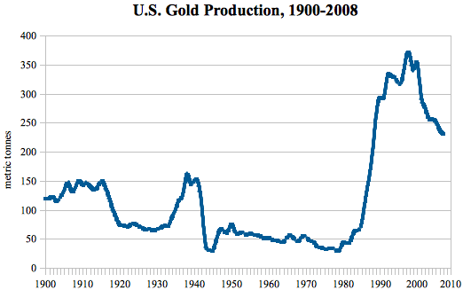 2010_01_US_gold_production_chart.png