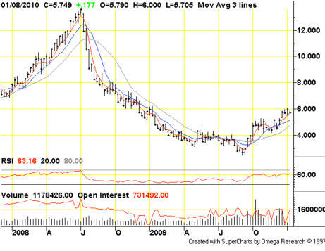 natural gas weekly chart