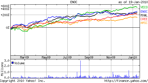 Energy Efficiency Stocks