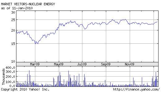 NLR Chart