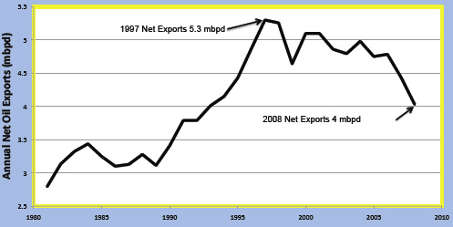 oil exports us,  canada, mexico