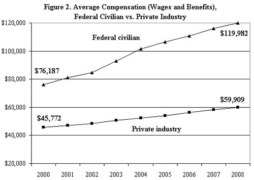Public Wages