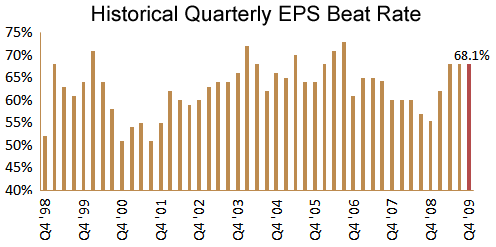 Q4 EPS