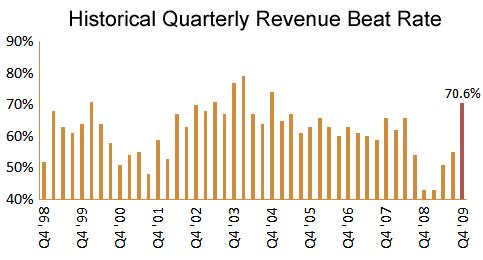 Q4 Revenue