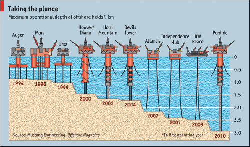 deepwater-oil-drilling