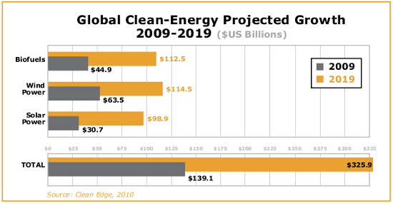 Clean Energy Investment Trends