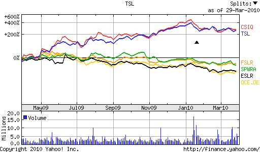 Solar Trends 2010