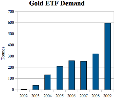 20100330_gold_etf.png