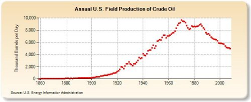 U.S. Oil Production since 1979 EIA
