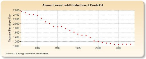 Texas Oil Production Decline