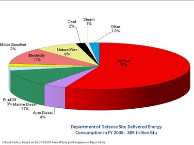 Military Oil consumption breakdown