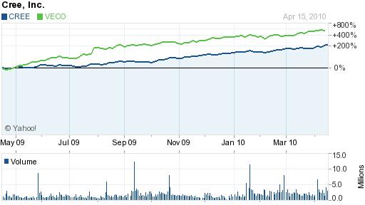 CREE and Veeco LED stocks