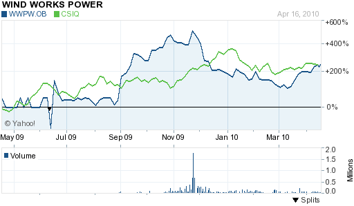 Canadian Solar (NASDAQ: CSIQ) and Wind Works Power (OTC BB: WWPW)