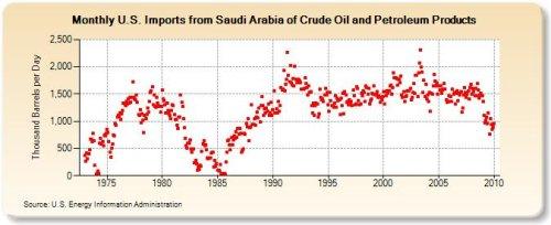 Saudi oil imports april 22