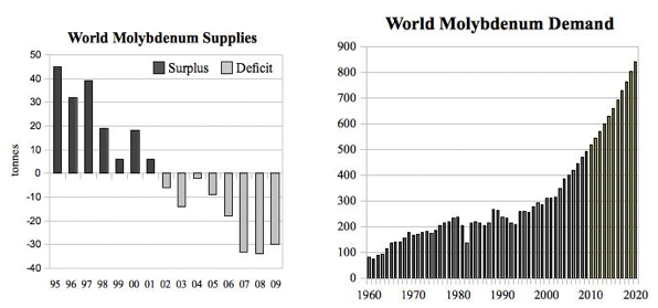 world moly supplies