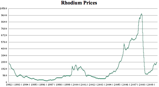 Investing In Rhodium The World S Most Expensive Metal