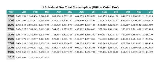 nat gas consumption