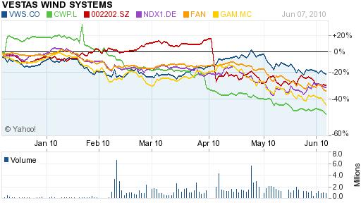 Wind Companies: Vestas, Nordex, Clipper, First Trust Wind