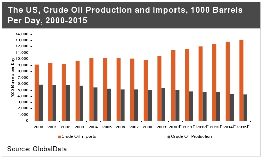 U.S. crude oil production and imports, 2000-2015
