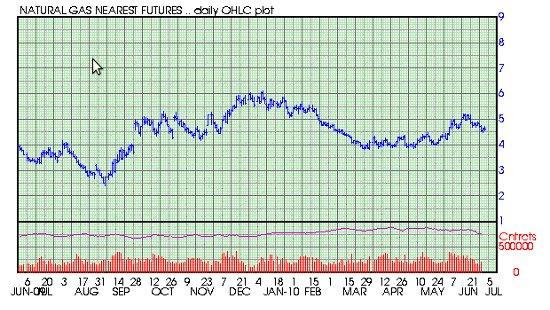 nat gas prices 7-1