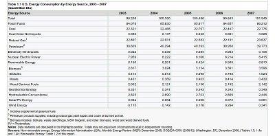 EIA Energy Consumption Small