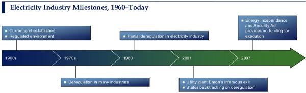 Electricity Industry Milestones