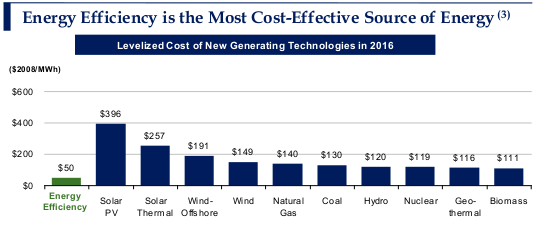 Energy Efficiency Costs