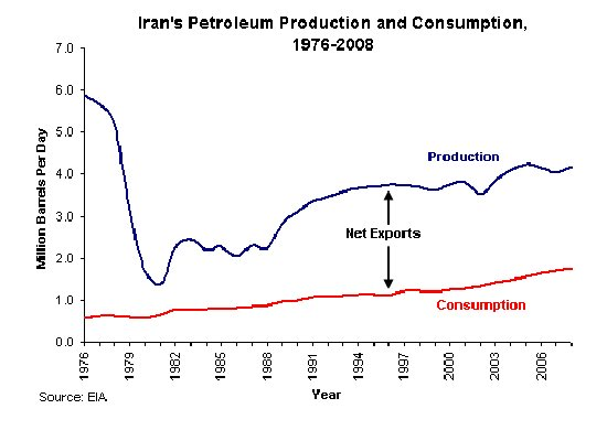 iran consumption production