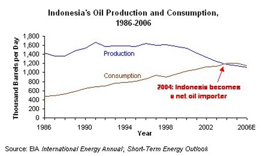 indonesia peak oil