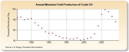 Montana oil production 8-2