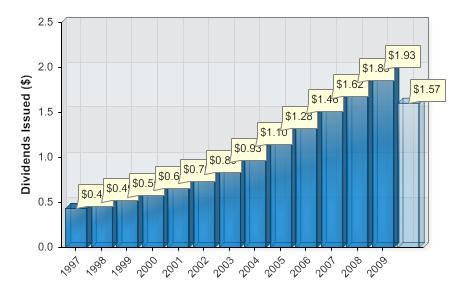 jnj-dividend-chart