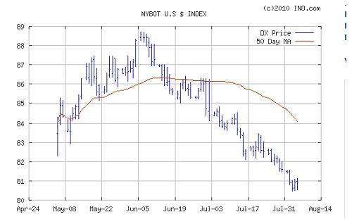 US Dollar 8-5